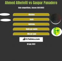 Ahmed Alhefeiti vs Gaspar Panadero h2h player stats