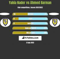 Yahia Nader vs Ahmed Barman h2h player stats