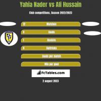 Yahia Nader vs Ali Hussain h2h player stats