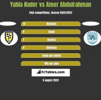 Yahia Nader vs Amer Abdulrahman h2h player stats