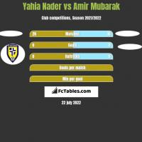 Yahia Nader vs Amir Mubarak h2h player stats