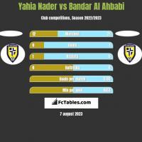 Yahia Nader vs Bandar Al Ahbabi h2h player stats