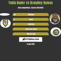 Yahia Nader vs Brandley Kuwas h2h player stats