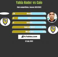 Yahia Nader vs Caio h2h player stats