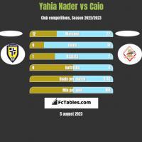 Yahia Nader vs Caio h2h player stats