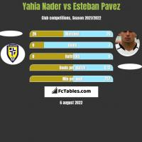 Yahia Nader vs Esteban Pavez h2h player stats