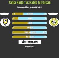Yahia Nader vs Habib Al Fardan h2h player stats