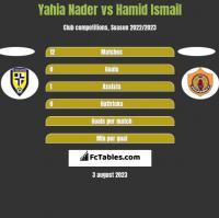 Yahia Nader vs Hamid Ismail h2h player stats
