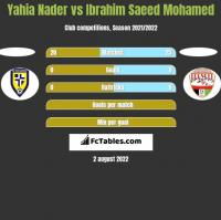 Yahia Nader vs Ibrahim Saeed Mohamed h2h player stats