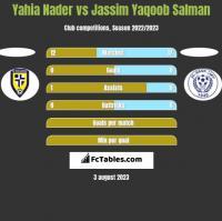 Yahia Nader vs Jassim Yaqoob Salman h2h player stats
