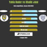Yahia Nader vs Khalid Jalal h2h player stats