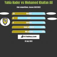 Yahia Nader vs Mohamed Khalfan Ali h2h player stats