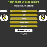 Yahia Nader vs Rami Yaslam h2h player stats