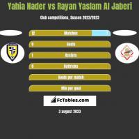 Yahia Nader vs Rayan Yaslam Al Jaberi h2h player stats