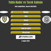 Yahia Nader vs Tarek Salman h2h player stats