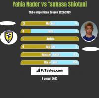 Yahia Nader vs Tsukasa Shiotani h2h player stats
