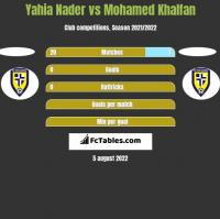 Yahia Nader vs Mohamed Khalfan h2h player stats