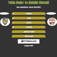 Yahia Nader vs Abdulla Alnoubi h2h player stats