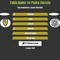 Yahia Nader vs Pedro Correia h2h player stats