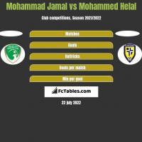 Mohammad Jamal vs Mohammed Helal h2h player stats
