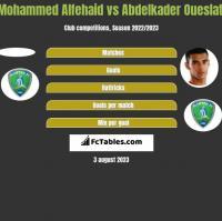 Mohammed Alfehaid vs Abdelkader Oueslati h2h player stats
