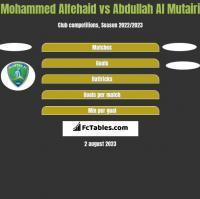 Mohammed Alfehaid vs Abdullah Al Mutairi h2h player stats