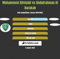 Mohammed Alfehaid vs Abdulrahman Al Barakah h2h player stats