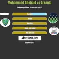 Mohammed Alfehaid vs Arsenio h2h player stats
