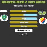 Mohammed Alfehaid vs Gustav Wikheim h2h player stats