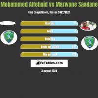 Mohammed Alfehaid vs Marwane Saadane h2h player stats