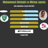 Mohammed Alfehaid vs Michal Janota h2h player stats