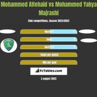 Mohammed Alfehaid vs Mohammed Yahya Majrashi h2h player stats