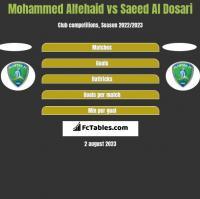 Mohammed Alfehaid vs Saeed Al Dosari h2h player stats