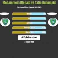 Mohammed Alfehaid vs Tafiq Buhumaid h2h player stats
