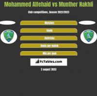 Mohammed Alfehaid vs Munther Nakhli h2h player stats