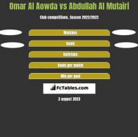 Omar Al Aowda vs Abdullah Al Mutairi h2h player stats
