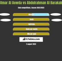 Omar Al Aowda vs Abdulrahman Al Barakah h2h player stats