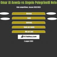 Omar Al Aowda vs Angelo Pelegrinelli Neto h2h player stats