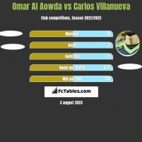 Omar Al Aowda vs Carlos Villanueva h2h player stats