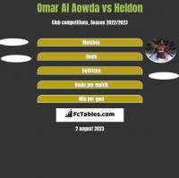 Omar Al Aowda vs Heldon h2h player stats