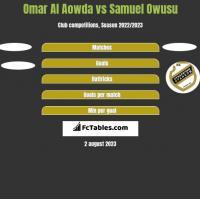 Omar Al Aowda vs Samuel Owusu h2h player stats