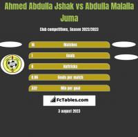 Ahmed Abdulla Jshak vs Abdulla Malalla Juma h2h player stats
