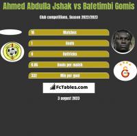 Ahmed Abdulla Jshak vs Bafetimbi Gomis h2h player stats