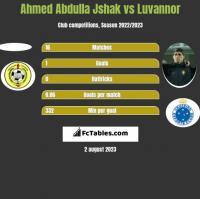 Ahmed Abdulla Jshak vs Luvannor h2h player stats