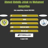 Ahmed Abdulla Jshak vs Mohamed Benyettou h2h player stats