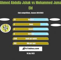 Ahmed Abdulla Jshak vs Mohammed Juma Eid h2h player stats