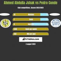 Ahmed Abdulla Jshak vs Pedro Conde h2h player stats