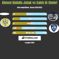 Ahmed Abdulla Jshak vs Saleh Al-Shehri h2h player stats