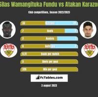 Silas Wamangituka Fundu vs Atakan Karazor h2h player stats
