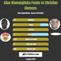 Silas Wamangituka Fundu vs Christian Clemens h2h player stats